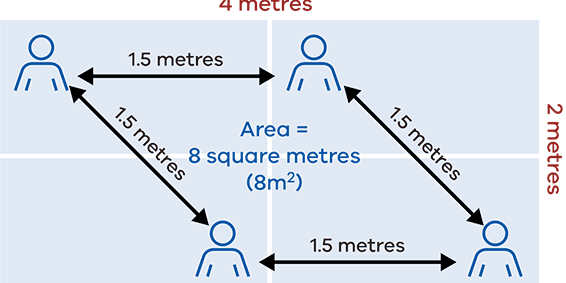 2 square metre rule explained