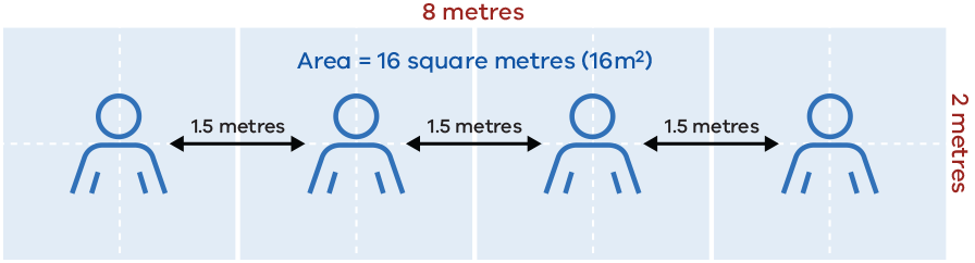 4 square metre rule explained with more than one person
